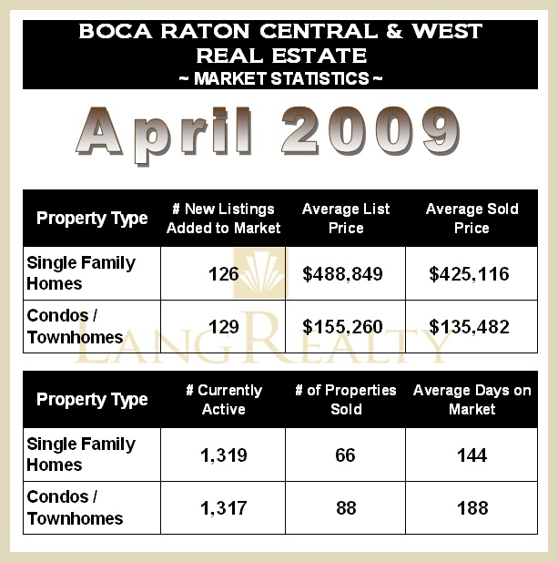 Boca Raton FL Real Estate