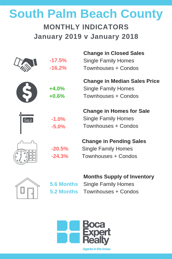 January 2019 Market Statistics Infographic